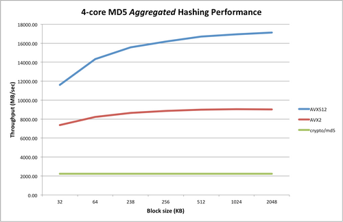 خواندن کد md5 چگونه است؟